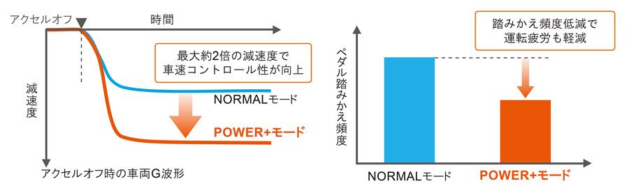 「POWER+モード」作動イメージ/ペダル踏みかえ頻度比較